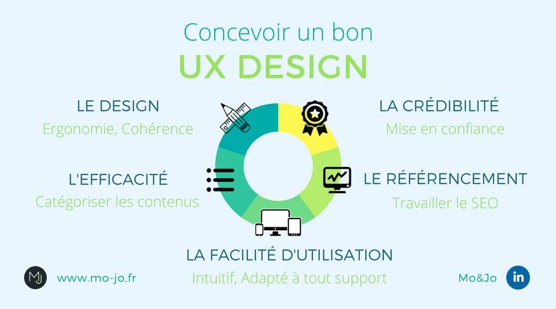 Infographie - Concevoir un bon UX Design