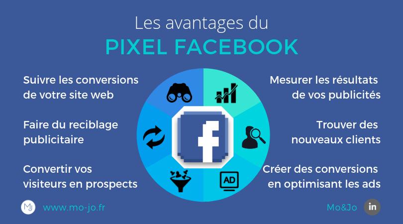 Infographie - Les avantages du pixel Facebook