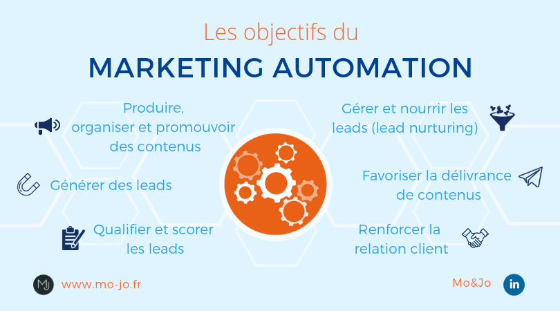 Infographie - Les objectifs du marketing automation