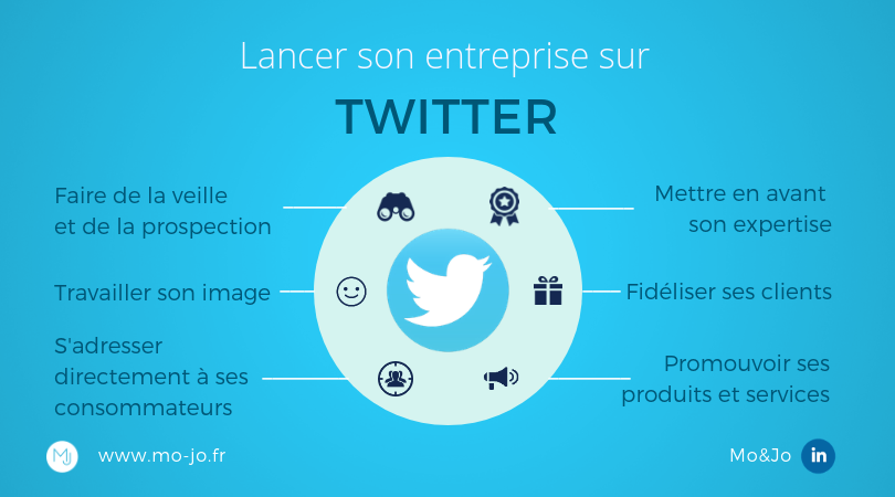 Infographie - Lancer son entreprise sur Twitter